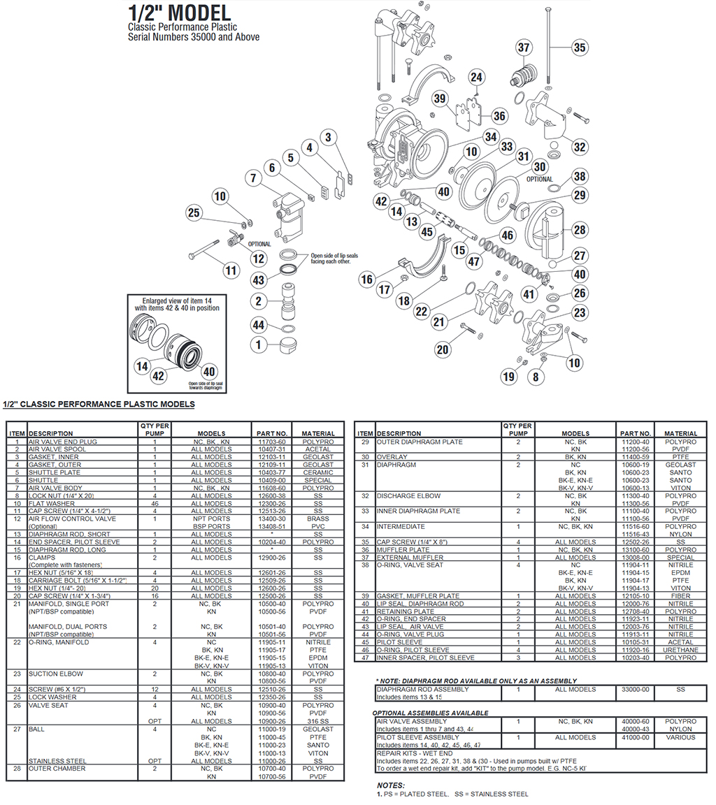 All-Flo Half Inch Performance Plastic Exploded View and Parts List