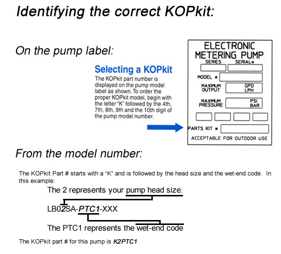 How to Identify your KOPkit